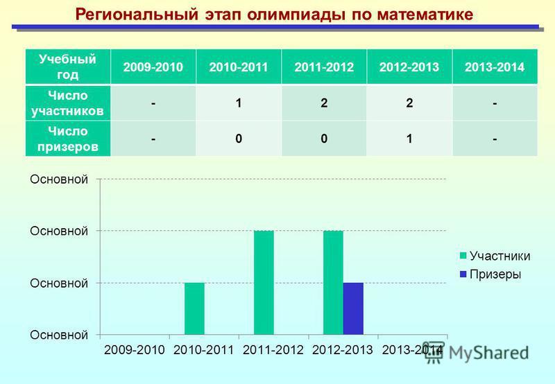 Региональный этап олимпиады по математике Учебный год 2009-20102010-20112011-20122012-20132013-2014 Число участников -122- Число призеров -001-