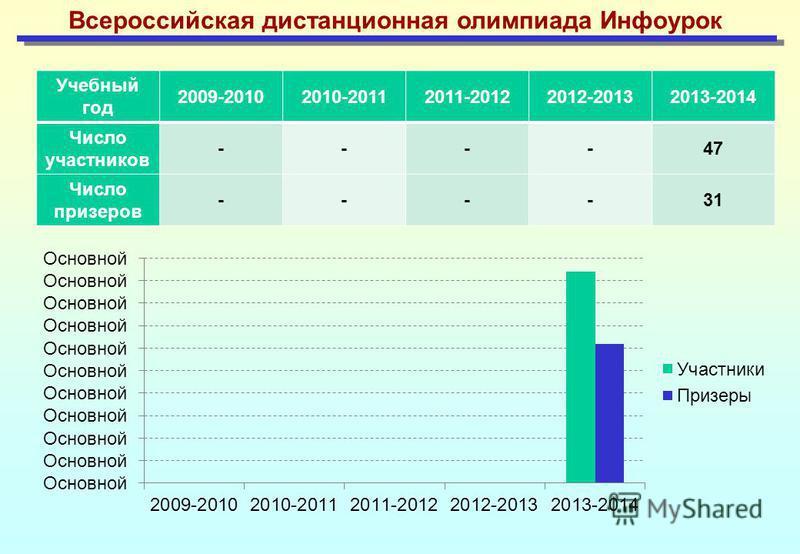 Всероссийская дистанционная олимпиада Инфоурок Учебный год 2009-20102010-20112011-20122012-20132013-2014 Число участников ----47 Число призеров ----31