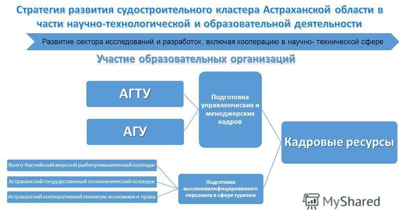 Развитие сектора исследований и разработок, включая кооперацию в научно- технической сфере Кадровые ресурсы Подготовка управленческих и менеджерских кадров АГТУ АГУ Подготовка высококвалифицированного персонала в сфере туризма Волго-Каспийский морско