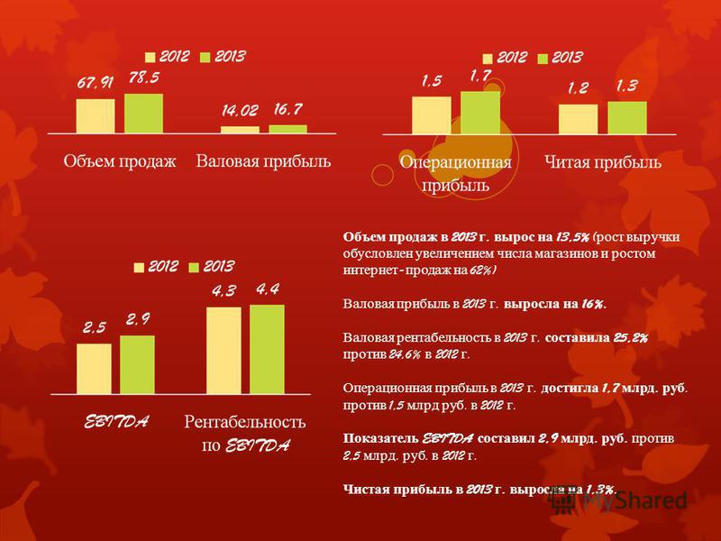 Объем продаж в 2013 г. вырос на 13,5% ( рост выручки обусловлен увеличением числа магазинов и ростом интернет - продаж на 62%) Валовая прибыль в 2013 г. выросла на 16%. Валовая рентабельность в 2013 г. составила 25,2% против 24,6% в 2012 г. Операцион