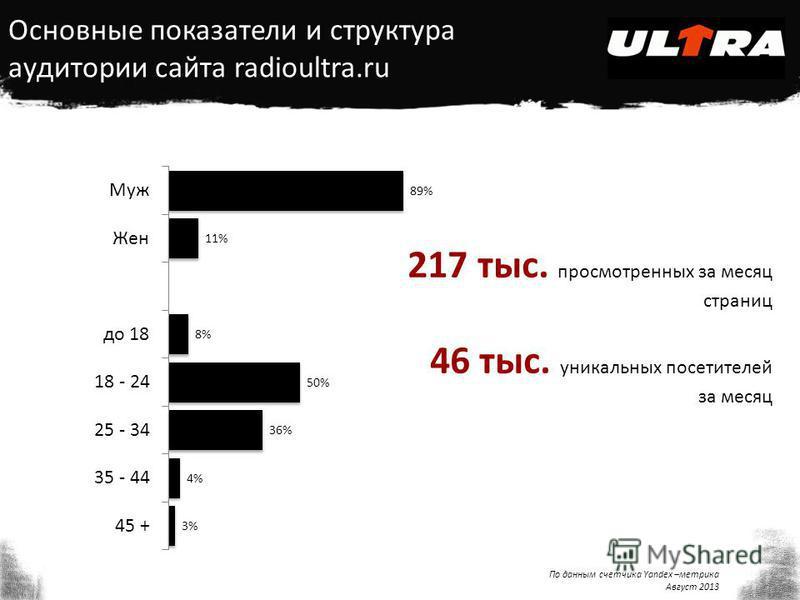 Основные показатели и структура аудитории сайта radioultra.ru 217 тыс. просмотренных за месяц страниц 46 тыс. уникальных посетителей за месяц По данным счетчика Yandex –метрика Август 2013