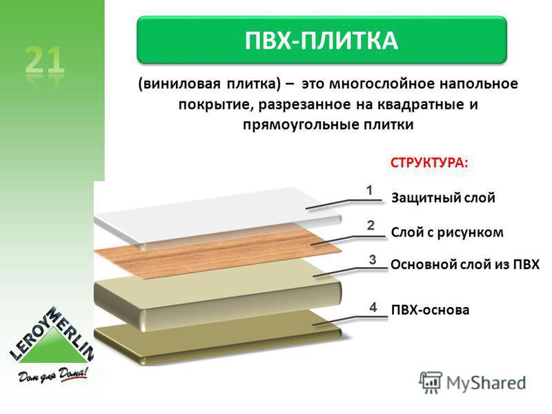 (виниловая плитка) – это многослойное напольное покрытие, разрезанное на квадратные и прямоугольные плитки ПВХ-ПЛИТКА СТРУКТУРА: Защитный слой Слой с рисунком Основной слой из ПВХ ПВХ-основа