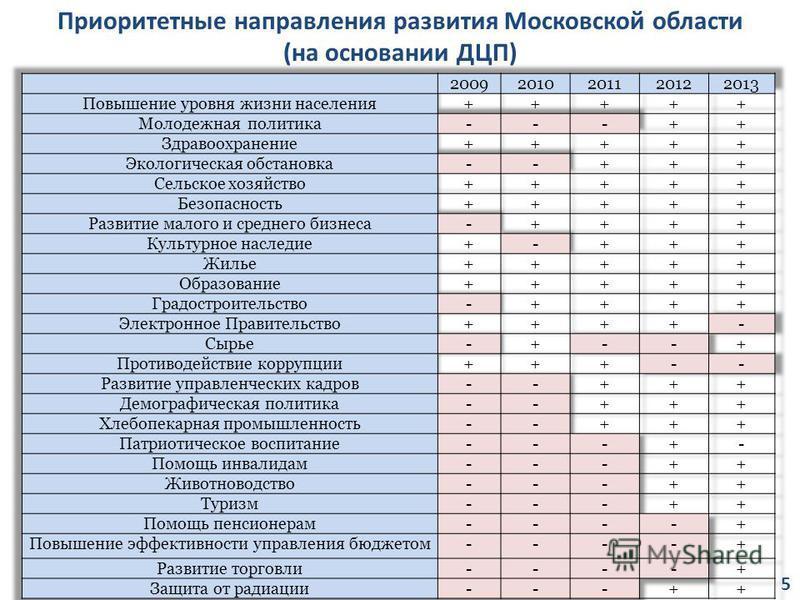 Приоритетные направления развития Московской области (на основании ДЦП) 5