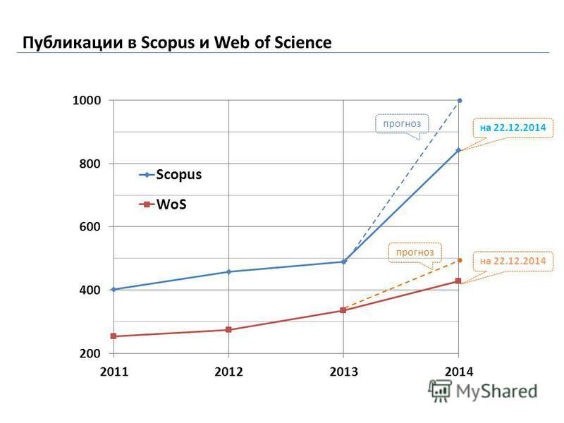 Публикации в Scopus и Web of Science прогноз на 22.12.2014