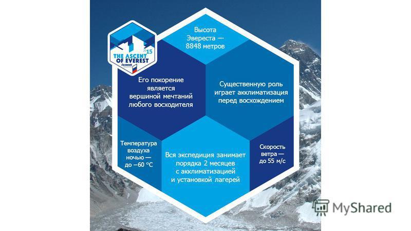 Высота Эвереста 8848 метров Вся экспедиция занимает порядка 2 месяцев с акклиматизацией и установкой лагерей Температура воздуха ночью до 60 °C Скорость ветра до 55 м/с Существенную роль играет акклиматизация перед восхождением Его покорение является