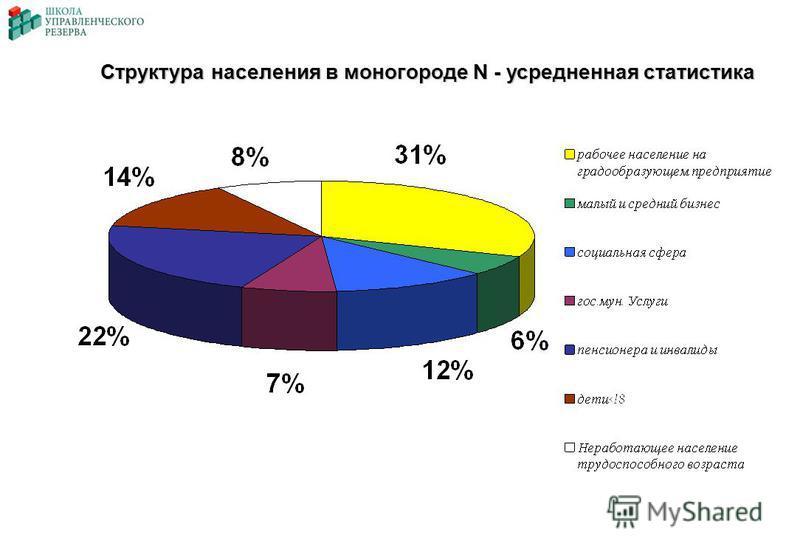 Структура населения в моногороде N - усредненная статистика