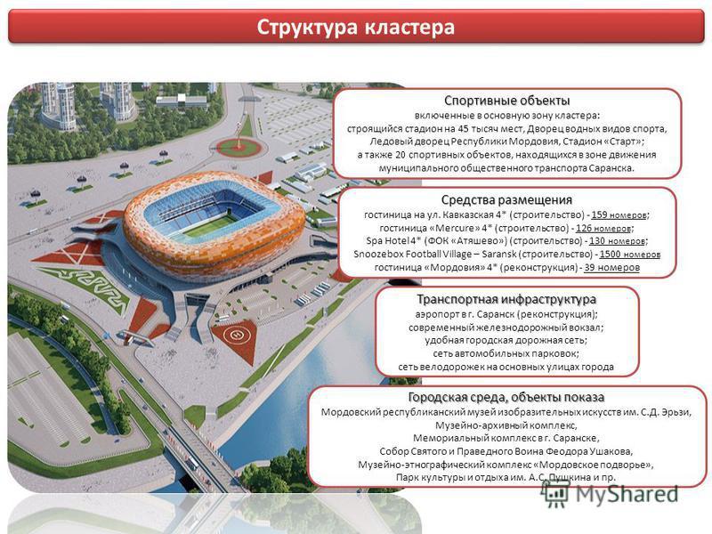 Спортивные объекты включенные в основную зону кластера: строящийся стадион на 45 тысяч мест, Дворец водных видов спорта, Ледовый дворец Республики Мордовия, Стадион «Старт»; а также 20 спортивных объектов, находящихся в зоне движения муниципального о