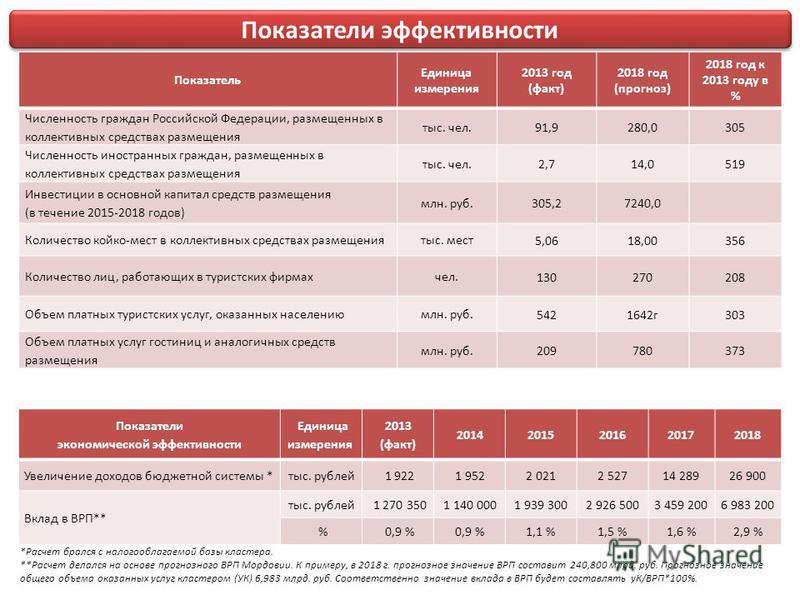 Показатель Единица измерения 2013 год (факт) 2018 год (прогноз) 2018 год к 2013 году в % Численность граждан Российской Федерации, размещенных в коллективных средствах размещения тыс. чел. 91,9280,0305 Численность иностранных граждан, размещенных в к