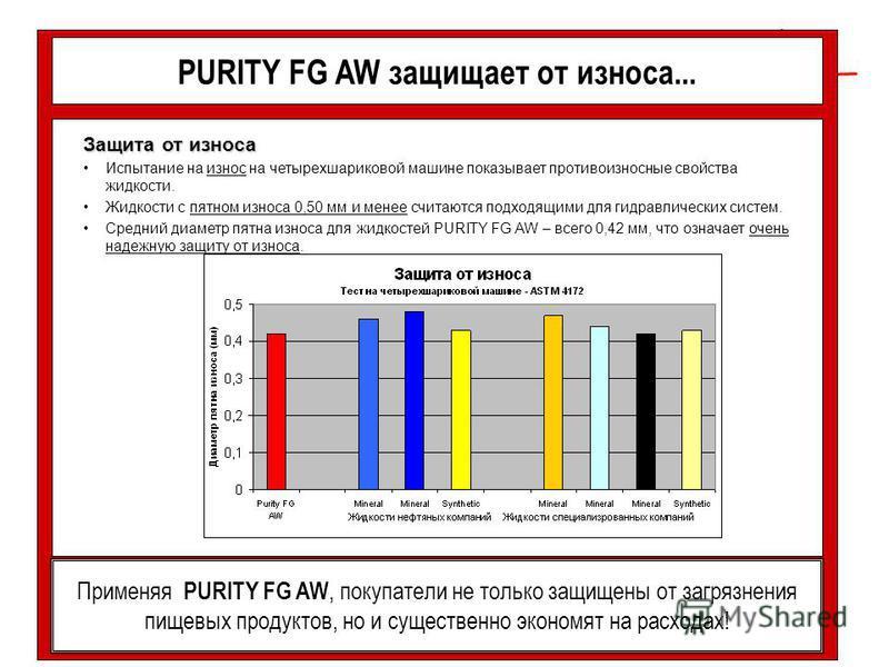 PURITY FG AW защищает от износа... Защита от износа Испытание на износ на четырехшариковой машине показывает противоизносные свойства жидкости. Жидкости с пятном износа 0,50 мм и менее считаются подходящими для гидравлических систем. Средний диаметр