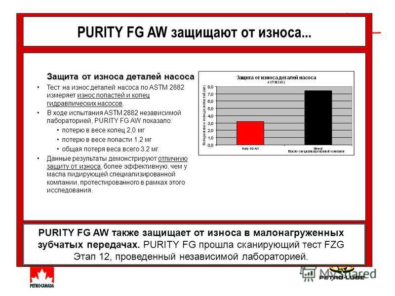 PURITY FG AW защищают от износа... Защита от износа деталей насоса Тест на износ деталей насоса по ASTM 2882 измеряет износ лопастей и колец гидравлических насосов. В ходе испытания ASTM 2882 независимой лабораторией, PURITY FG AW показало: потерю в