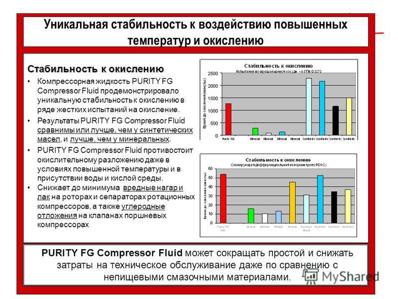 Уникальная стабильность к воздействию повышенных температур и окислению Стабильность к окислению Компрессорная жидкость PURITY FG Compressor Fluid продемонстрировало уникальную стабильность к окислению в ряде жестких испытаний на окисление. Результат