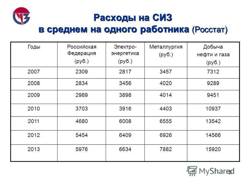 5 Расходы на СИЗ в среднем на одного работника (Росстат) Годы Российская Федерация (руб.) Электро- энергетика (руб.) Металлургия (руб.) Добыча нефти и газа (руб.) 20072309281734577312 20082834345640209289 20092989389840149451 201037033916440310937 20