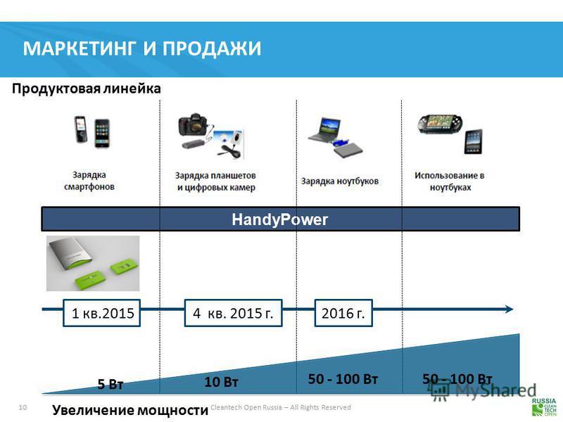 10 Cleantech Open Russia – All Rights Reserved МАРКЕТИНГ И ПРОДАЖИ HandyPower 4 кв. 2015 г.2016 г. 1 кв.2015 Увеличение мощности 5 Вт 10 Вт 50 - 100 Вт Продуктовая линейка