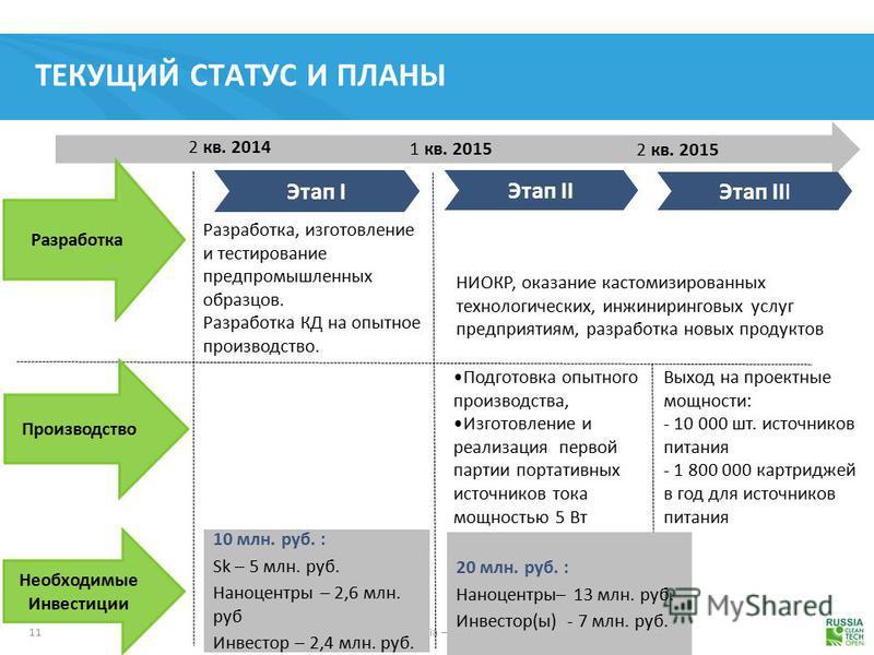 11 Cleantech Open Russia – All Rights Reserved ТЕКУЩИЙ СТАТУС И ПЛАНЫ Этап I 2 кв. 2014 Этап II Разработка, изготовление и тестирование пред промышленных образцов. Разработка КД на опытное производство. Производство 1 кв. 2015 Этап III 2 кв. 2015 Раз