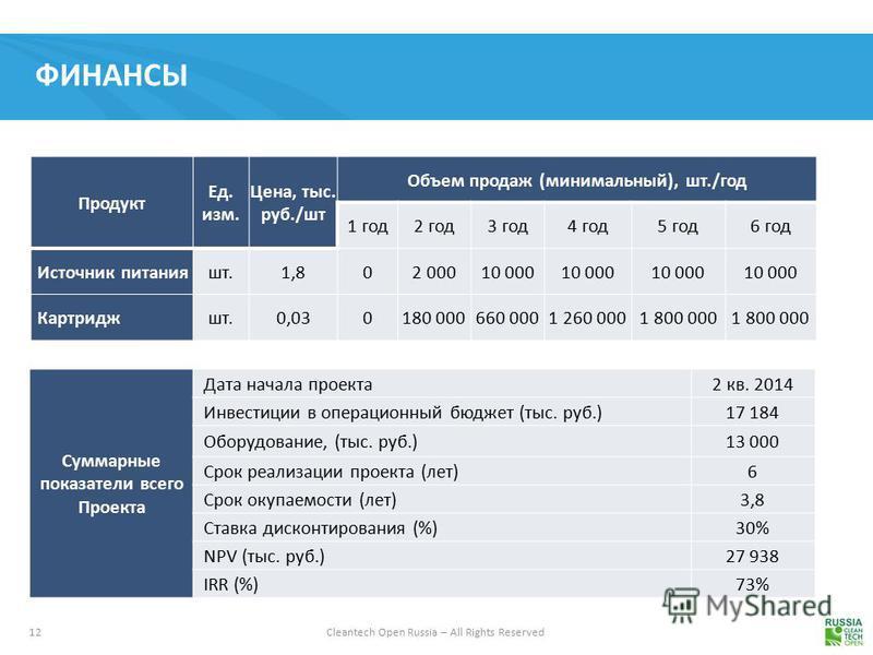 12 Cleantech Open Russia – All Rights Reserved ФИНАНСЫ Продукт Ед. изм. Цена, тыс. руб./шт Объем продаж (минимальный), шт./год 1 год 2 год 3 год 4 год 5 год 6 год Источник питанияшт.1,802 00010 000 Картриджшт.0,030180 000660 0001 260 0001 800 000 Сум