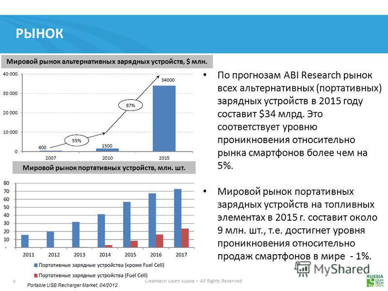 5 Cleantech Open Russia – All Rights Reserved РЫНОК Мировой рынок альтернативных зарядных устройств, $ млн. Мировой рынок портативных устройств, млн. шт. Portable USB Recharger Market, 04/2012 По прогнозам ABI Research рынок всех альтернативных (порт