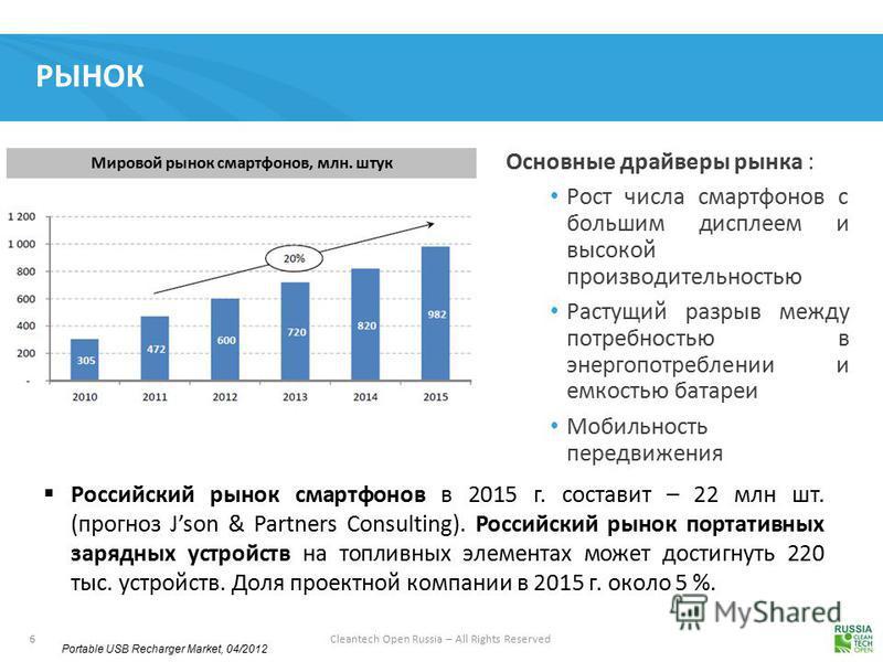 6 Cleantech Open Russia – All Rights Reserved РЫНОК Portable USB Recharger Market, 04/2012 Основные драйверы рынка : Рост числа смартфонов с большим дисплеем и высокой производительностью Растущий разрыв между потребностью в энергопотреблении и емкос