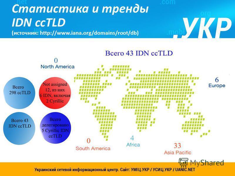 Украинский сетевой информационный центр. Сайт: УСИЦ.УКР 2 Статистика и тренды IDN ccTLD (источник: http://www.iana.org/domains/root/db)