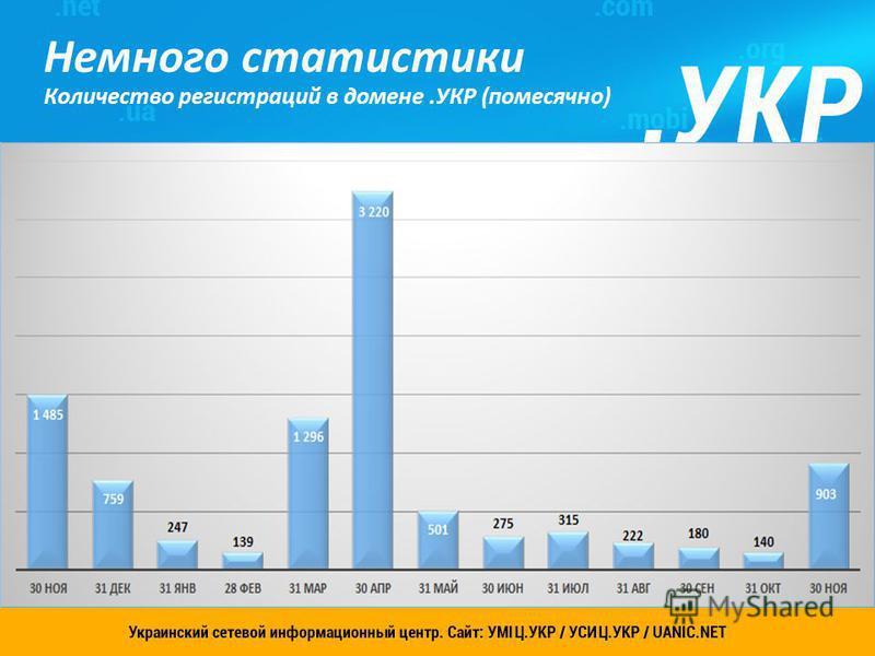 Украинский сетевой информационный центр. Сайт: УСИЦ.УКР 4 Немного статистики Количество регистраций в домене.УКР (помесячно)