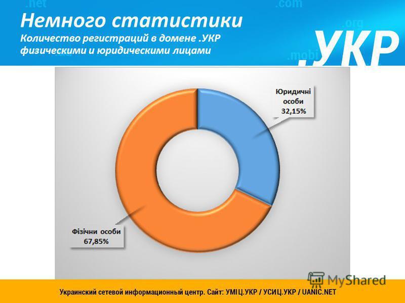 Украинский сетевой информационный центр. Сайт: УСИЦ.УКР 6 Немного статистики Количество регистраций в домене.УКР физическими и юридическими лицами