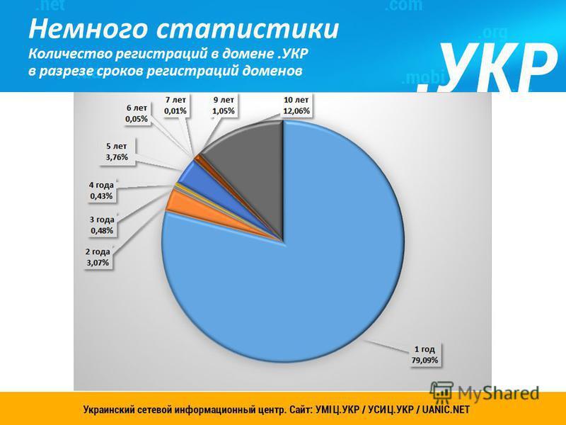 Украинский сетевой информационный центр. Сайт: УСИЦ.УКР 7 Немного статистики Количество регистраций в домене.УКР в разрезе сроков регистраций доменов