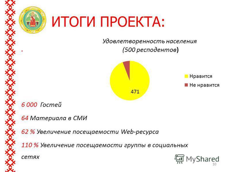 ИТОГИ ПРОЕКТА: 10. 6 000 Гостей 64 Материала в СМИ 62 % Увеличение посещаемости Web-ресурса 110 % Увеличение посещаемости группы в социальных сетях