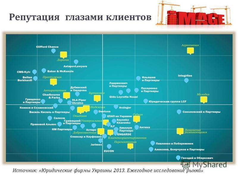 Репутация глазами клиентов Источник : « Юридические фирмы Украины 201 3. Ежегодное исследование рынка »