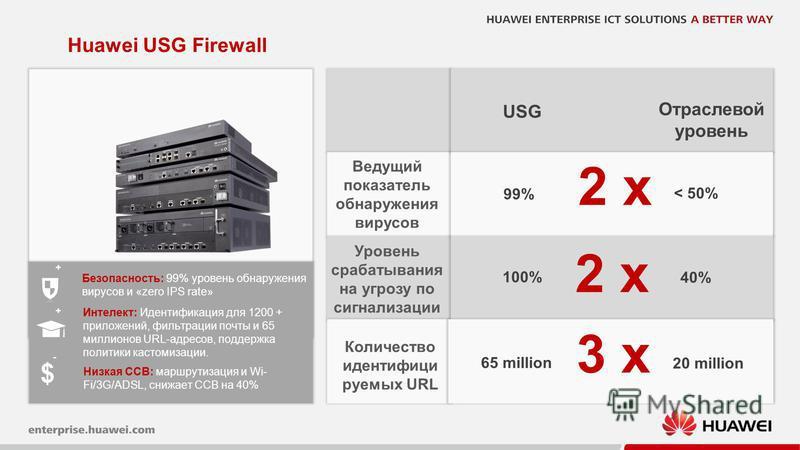 25 Huawei USG Firewall 2 x Ведущий показатель обнаружения вирусов Уровень срабатывания на угрозу по сигнализации Количество идентифици руемых URL 3 x 2 x < 50% 40% 20 million Отраслевой уровень USG 99% 100% 65 million Интелект: Идентификация для 1200