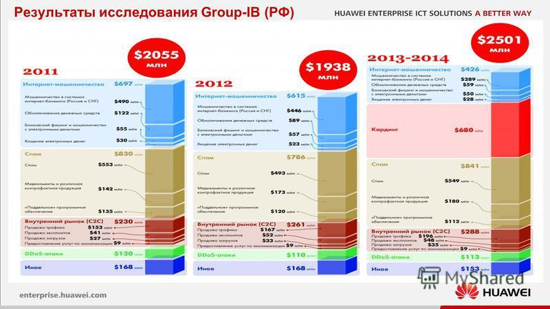 4 Результаты исследования Group-IB (РФ)
