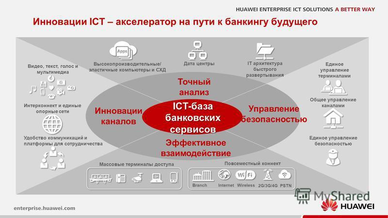 6 Эффективное взаимодействие Инновации каналов IT архитектура быстрого развертывания Высокопроизводительные/ эластичные компьютеры и СХД Дата центры Точный анализ Инновации ICT – акселератор на пути к банкингу будущего Повсеместный коннект Массовые т