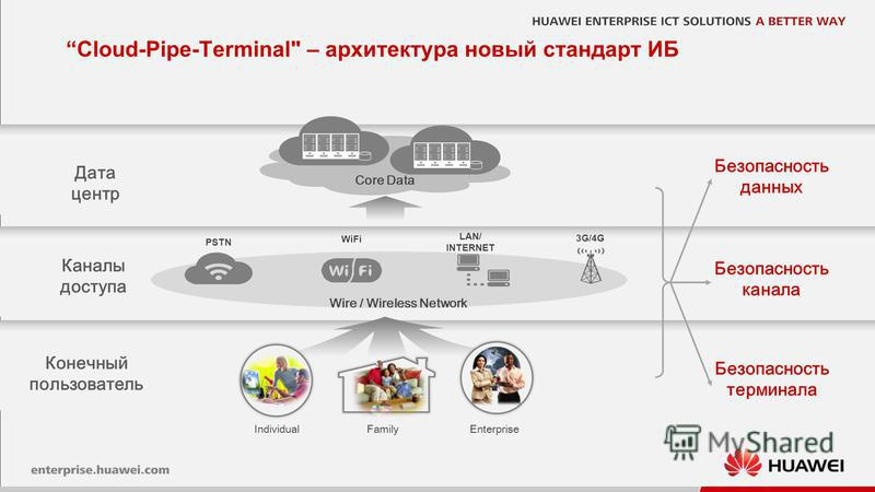 7 IndividualEnterpriseFamily Core Data 3G/4G WiFi LAN/ INTERNET PSTN Безопасность канала Безопасность терминала Безопасность данных Wire / Wireless Network Конечный пользователь Каналы доступа Дата центр Cloud-Pipe-Terminal