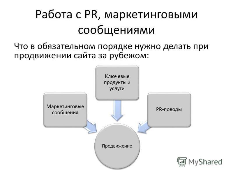 Работа с PR, маркетинговыми сообщениями Что в обязательном порядке нужно делать при продвижении сайта за рубежом: Продвижение Маркетинговые сообщения Ключевые продукты и услуги PR-поводы