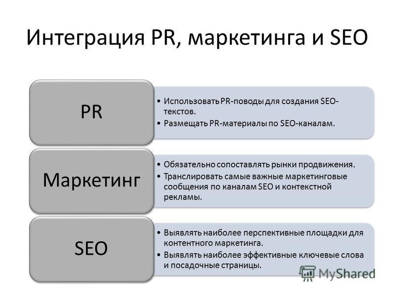 Интеграция PR, маркетинга и SEO Использовать PR-поводы для создания SEO- текстов. Размещать PR-материалы по SEO-каналам. PR Обязательно сопоставлять рынки продвижения. Транслировать самые важные маркетинговые сообщения по каналам SEO и контекстной ре