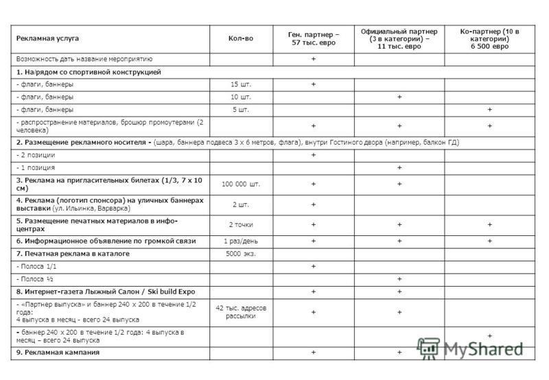 Рекламная услуга Кол-во Ген. партнер – 57 тыс. евро Официальный партнер ( 3 в категории) – 11 тыс. евро Ко-партнер ( 10 в категории) 6 500 евро Возможность дать название мероприятию+ 1. На / рядом со спортивной конструкцией - флаги, баннеры 15 шт.+ -