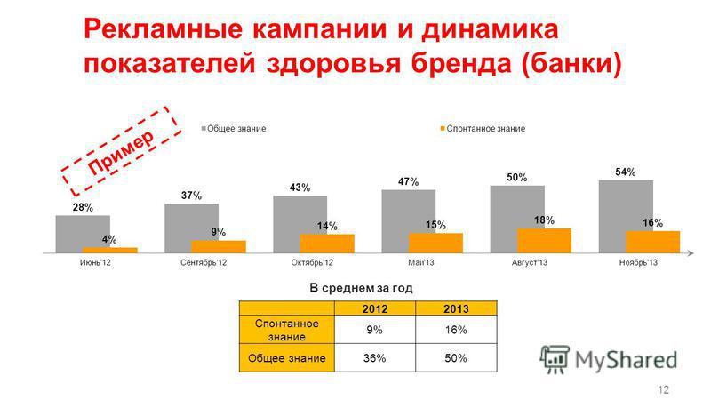 12 20122013 Спонтанное знание 9%16% Общее знание 36%50% В среднем за год Пример Рекламные кампании и динамика показателей здоровья бренда (банки)