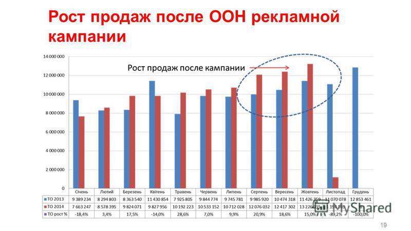19 Рост продаж после OOH рекламной кампании