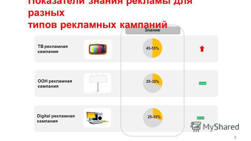 6 ТВ рекламная кампания ООН рекламная кампания Digital рекламная кампания Знание 45-55% 25-35% Показатели знания рекламы для разных типов рекламных кампаний