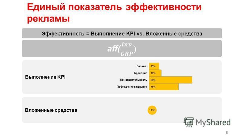 8 Эффективность = Выполнение KPI vs. Вложенные средства Выполнение KPI Вложенные средства Единый показатель эффективности рекламы