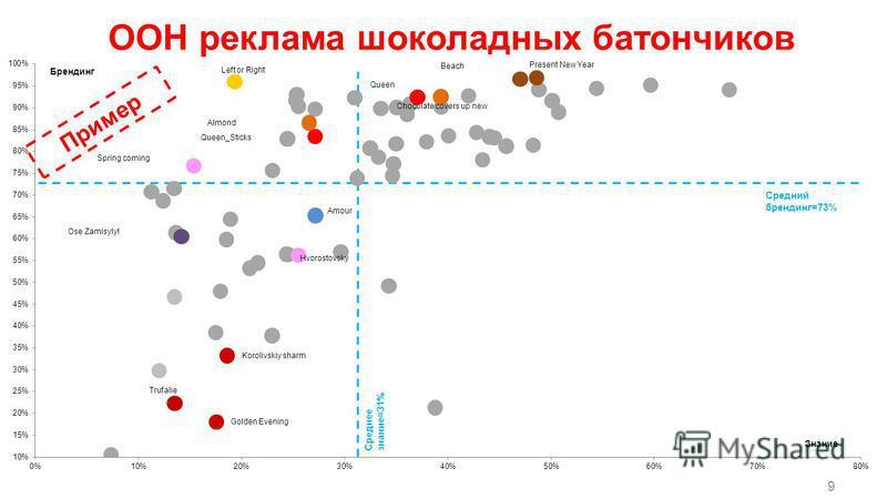 9 Среднее знание=31% Средний брендинг=73% Пример ООН реклама шоколадных батончиков