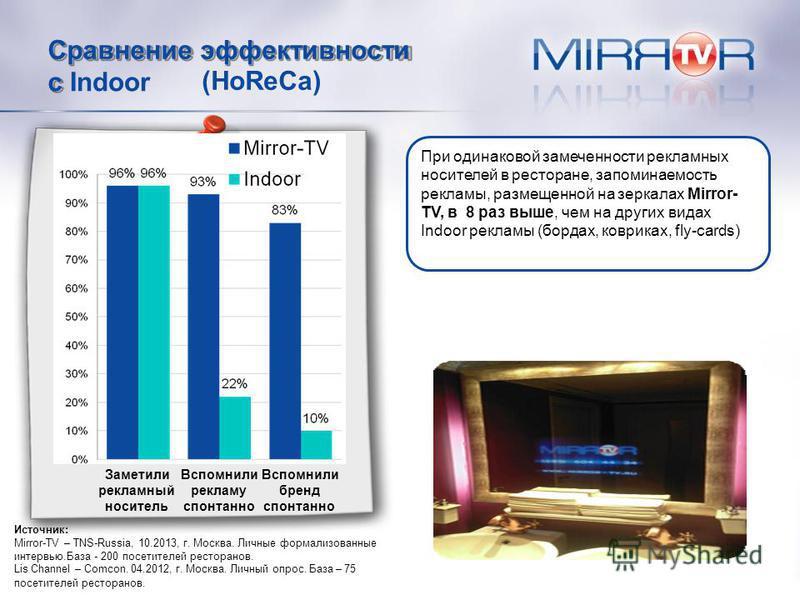 Сравнение эффективности (HoReCa) сIndoor При одинаковой замечен насти рекламных носителей в ресторане, запоминаемость рекламы, размещенной на зеркалах Mirror- TV, в 8 раз выше, чем на других видах Indoor рекламы (бордах, ковриках, fly-cards) Заметили
