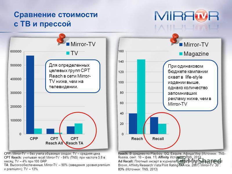 Сравнение стоимости с ТВипрессойпрессой Для определенных целевых групп CPT Reach в сети Mirror- TV ниже, чем на телевидении. При одинаковом бюджете кампании охват в life-style издании выше, однако количество запомнивших рекламу ниже, чем в Mirror-TV