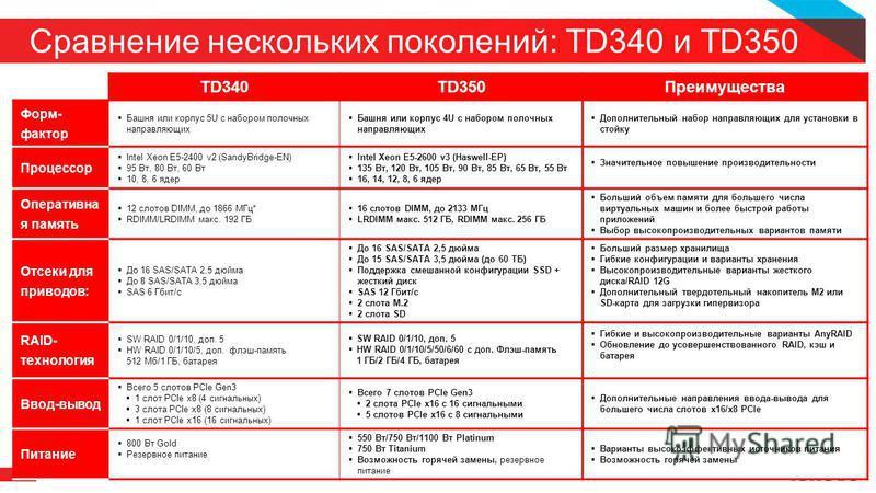 10 Сравнение нескольких поколений: TD340 и TD350 2014 LENOVO. ВСЕ ПРАВА ЗАЩИЩЕНЫ. TD340TD350Преимущества Форм- фактор Башня или корпус 5U с набором полочных направляющих Башня или корпус 4U с набором полочных направляющих Дополнительный набор направл