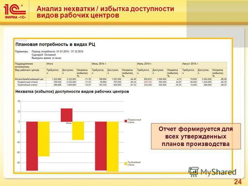 24 Анализ нехватки / избытка доступности видов рабочих центров Отчет формируется для всех утвержденных планов производства