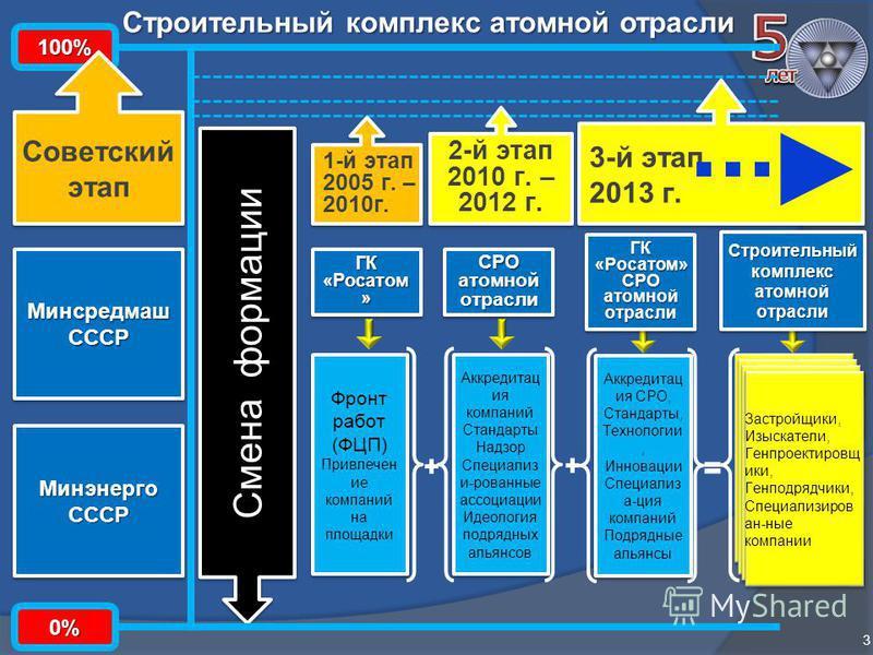 Строительный комплекс атомной отрасли 3 ГК «Росатом » СРО атомной отрасли 1-й этап 2005 г. – 2010 г. 1-й этап 2005 г. – 2010 г. 2-й этап 2010 г. – 2012 г. 2-й этап 2010 г. – 2012 г. Подрядные организации – члены СОЮЗАТОМГ ЕО Строительный комплекс ато