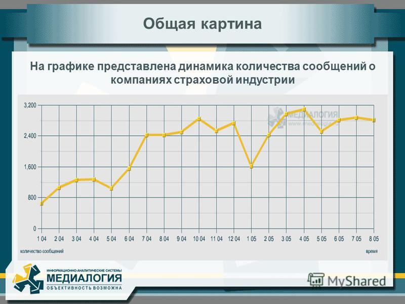 На графике представлена динамика количества сообщений о компаниях страховой индустрии Общая картина