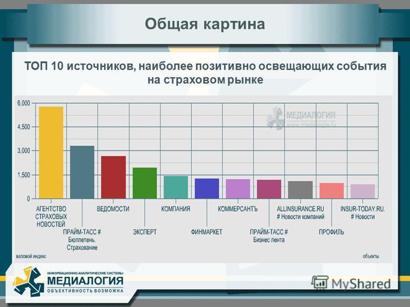 ТОП 10 источников, наиболее позитивно освещающих события на страховом рынке Общая картина