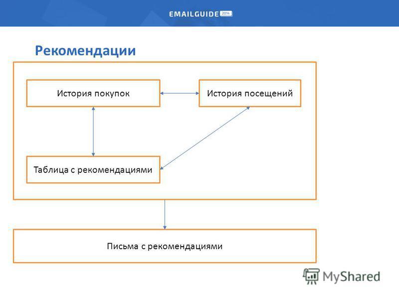 Рекомендации История покупок История посещений Таблица с рекомендациями Письма с рекомендациями