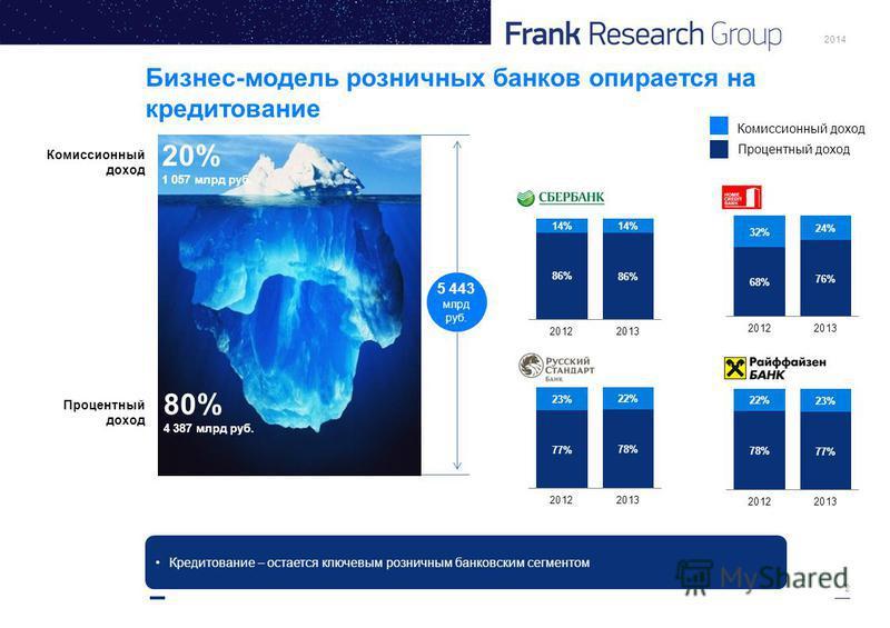2014 2 Бизнес-модель розничных банков опирается на кредитование Комиссионный доход Процентный доход 20% 1 057 млрд руб. 80% 4 387 млрд руб. 5 443 млрд руб. Кредитование – остается ключевым розничным банковским сегментом
