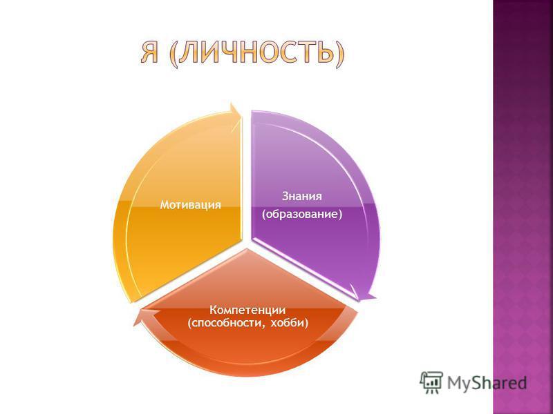 Знания (образование) Компетенции (способности, хобби) Мотивация