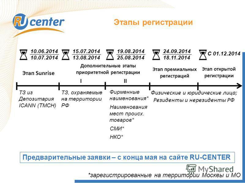 Этапы регистрации Этап Sunrise Дополнительные этапы приоритетной регистрации Этап премиальных регистраций Этап открытой регистрации ТЗ из Депозитария ICANN (TMCH) Физические и юридические лица; Резиденты и нерезиденты РФ Фирменные наименования* Наиме